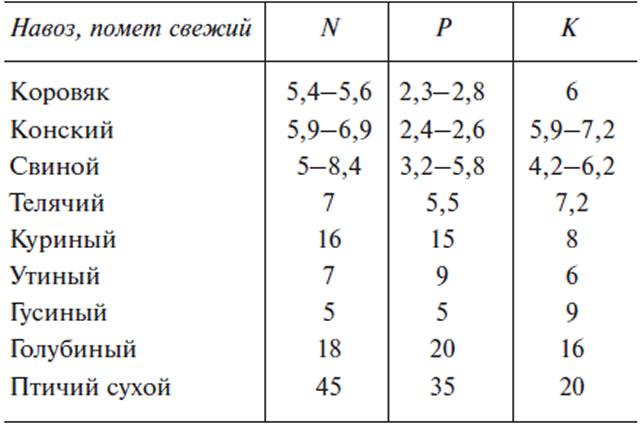 Химический состав органических удобрений для подкормки клубники Вима Кимберли