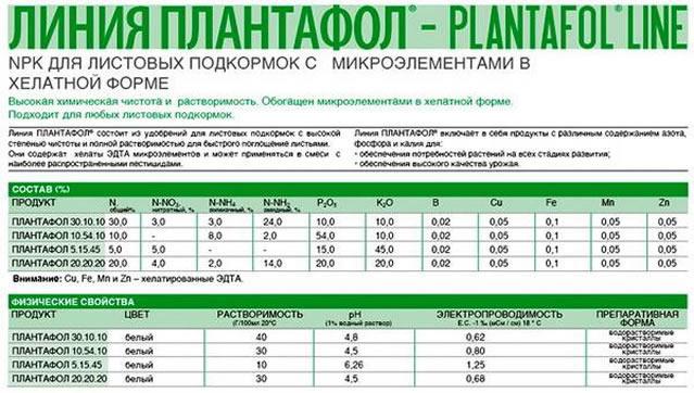 Схемы подкормки удобрением Плантафол